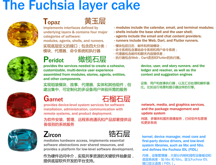 the-fuchia-os-layers-cake